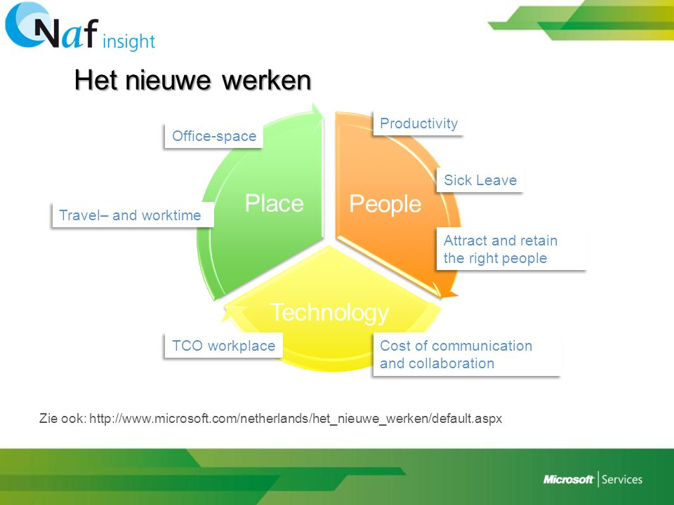 Het nieuwe werken Place People Technology Productivity Office-space