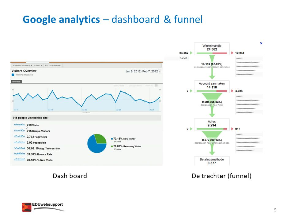 Google analytics – dashboard & funnel