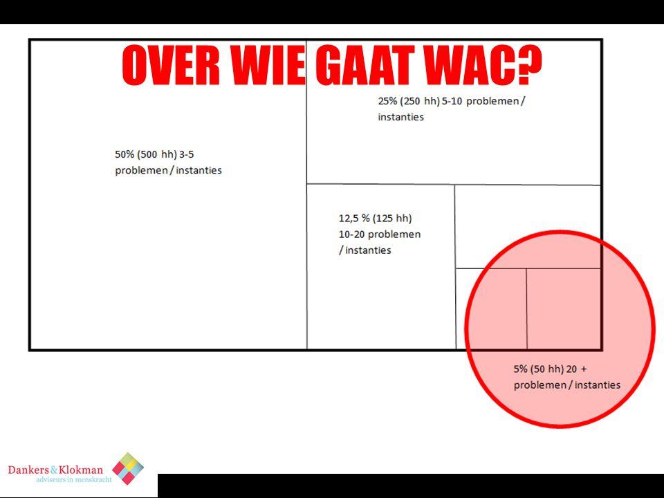 OVER WIE GAAT WAC 5 % gebruikt 75% van de middelen.