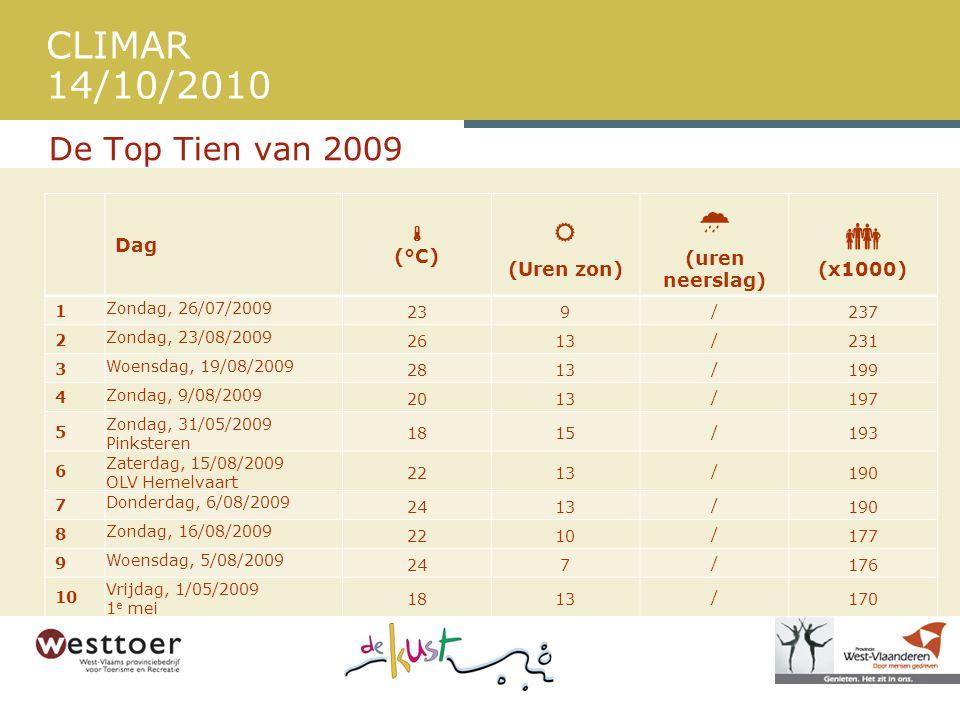    De Top Tien van 2009 Dag  (°C) (Uren zon) (uren neerslag)