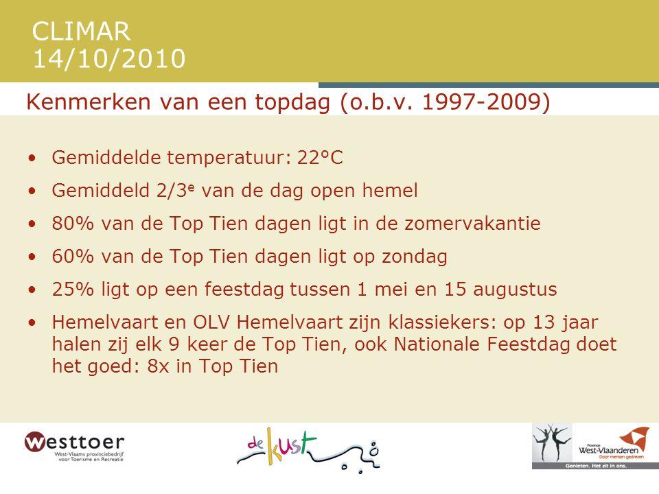Kenmerken van een topdag (o.b.v. 1997-2009)