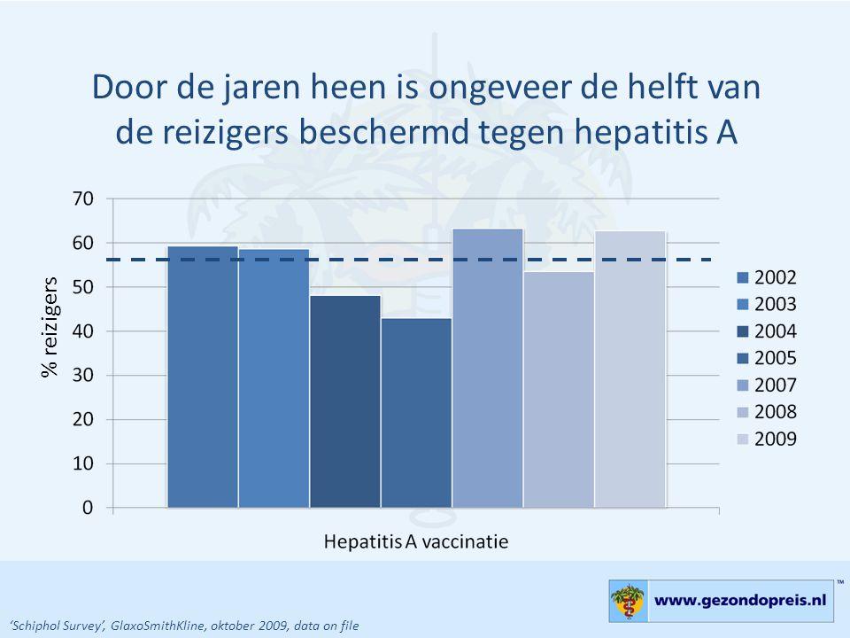 Door de jaren heen is ongeveer de helft van de reizigers beschermd tegen hepatitis A