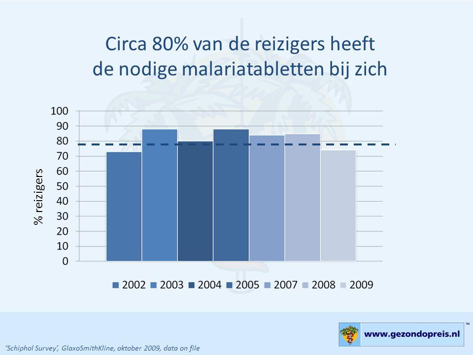 Circa 80% van de reizigers heeft de nodige malariatabletten bij zich