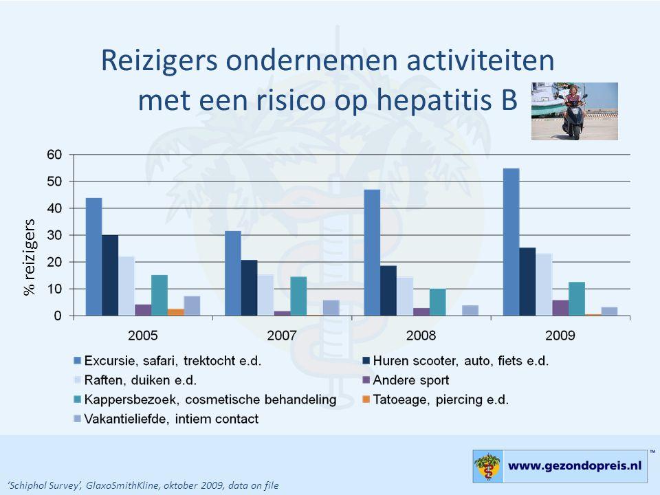 Reizigers ondernemen activiteiten met een risico op hepatitis B