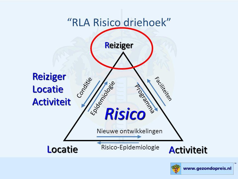 Risico RLA Risico driehoek Reiziger Locatie Activiteit Reiziger