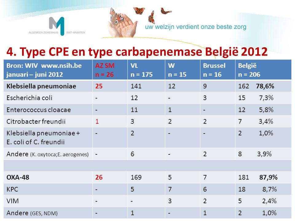 4. Type CPE en type carbapenemase België 2012