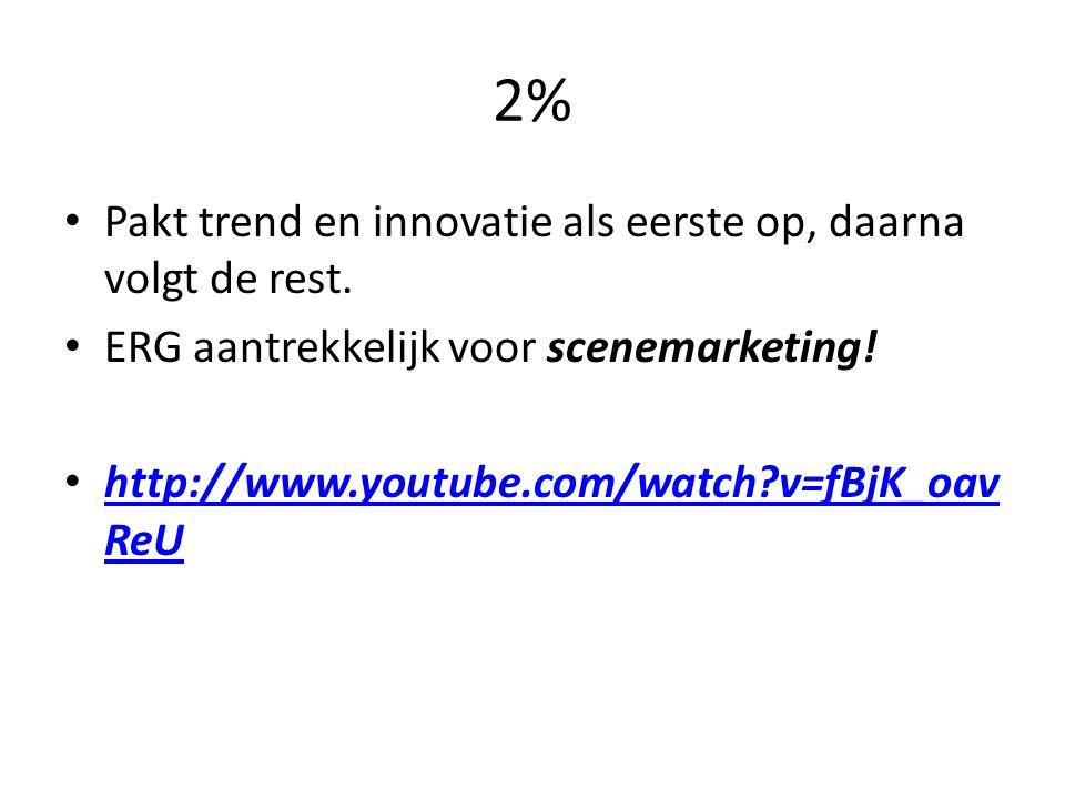 2% Pakt trend en innovatie als eerste op, daarna volgt de rest.