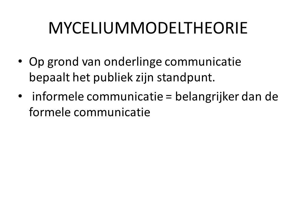 MYCELIUMMODELTHEORIE
