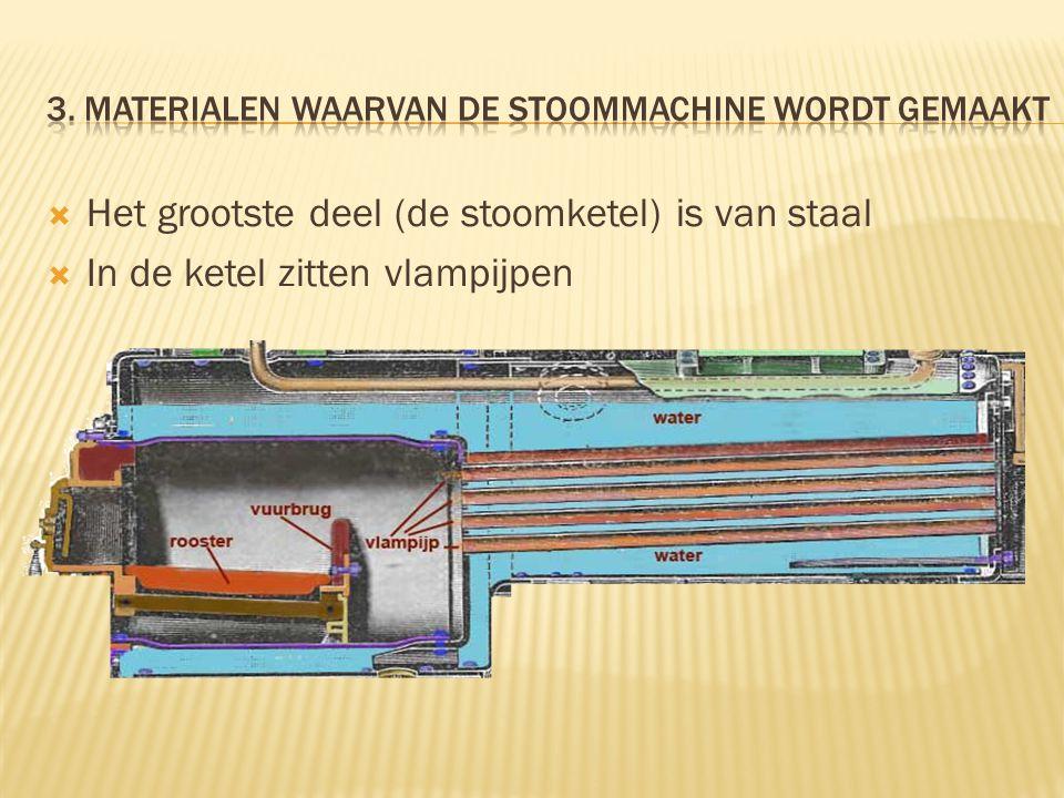 3. materialen waarvan de stoommachine wordt gemaakt