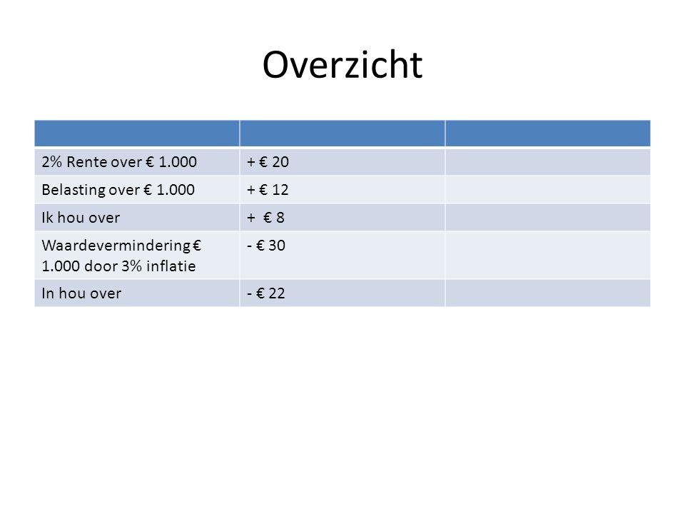 Overzicht 2% Rente over € 1.000 + € 20 Belasting over € 1.000 + € 12