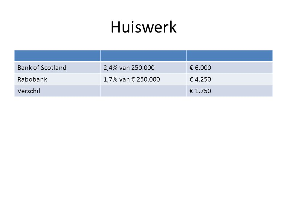 Huiswerk Bank of Scotland 2,4% van 250.000 € 6.000 Rabobank