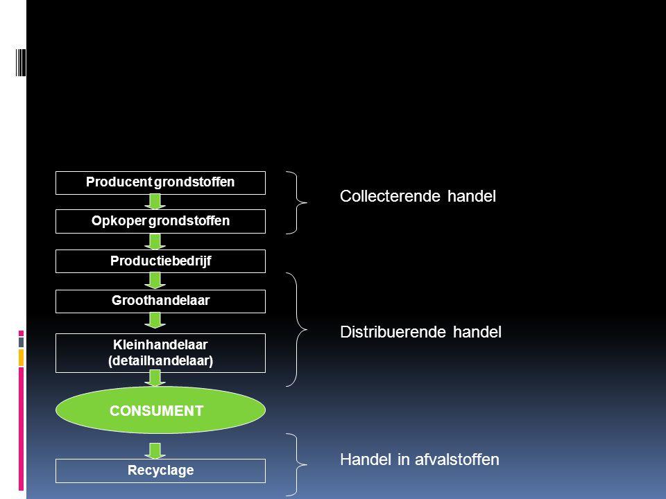 Producent grondstoffen Kleinhandelaar (detailhandelaar)