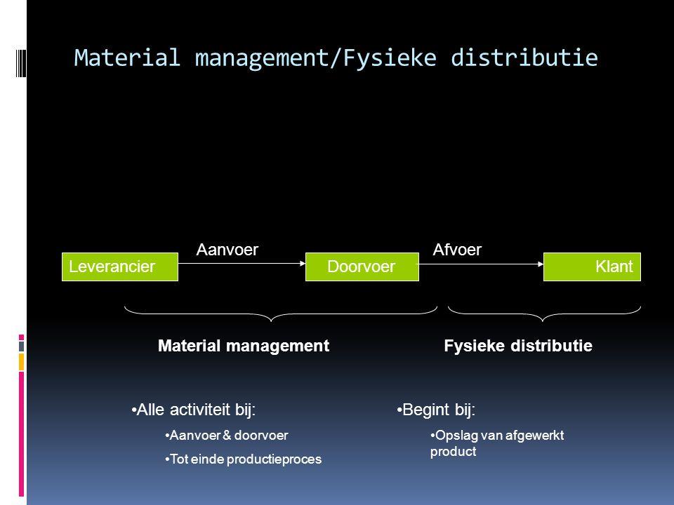 Material management/Fysieke distributie
