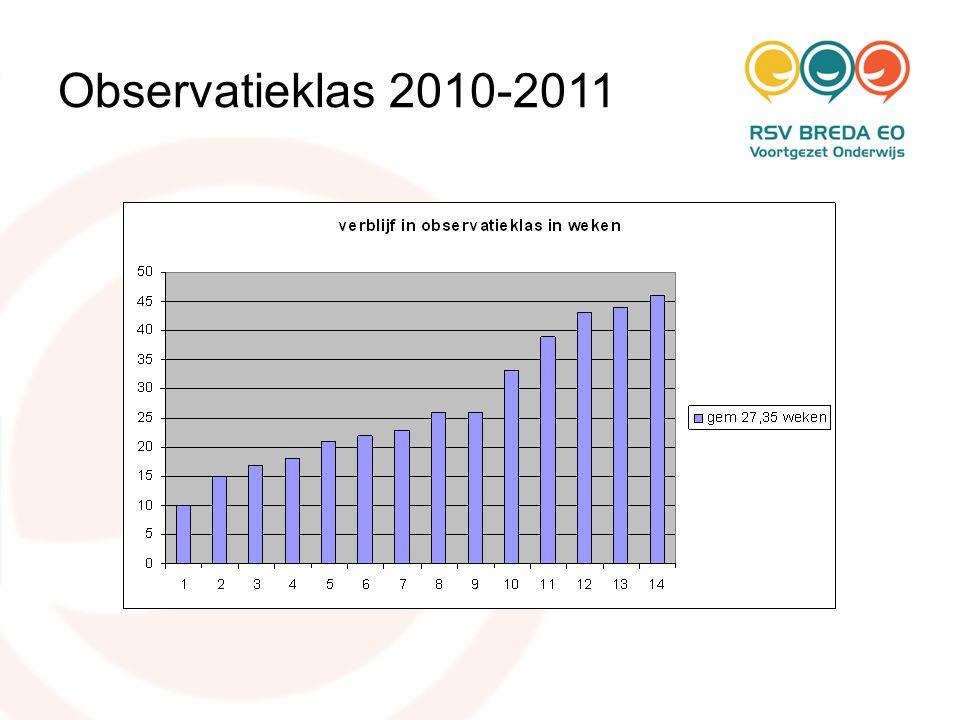 Observatieklas 2010-2011