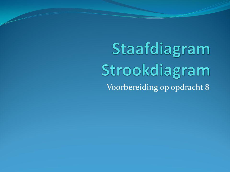 Staafdiagram Strookdiagram