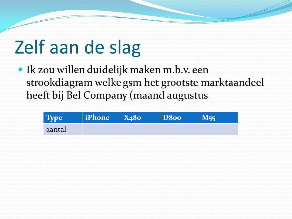 Zelf aan de slag Ik zou willen duidelijk maken m.b.v. een strookdiagram welke gsm het grootste marktaandeel heeft bij Bel Company (maand augustus.