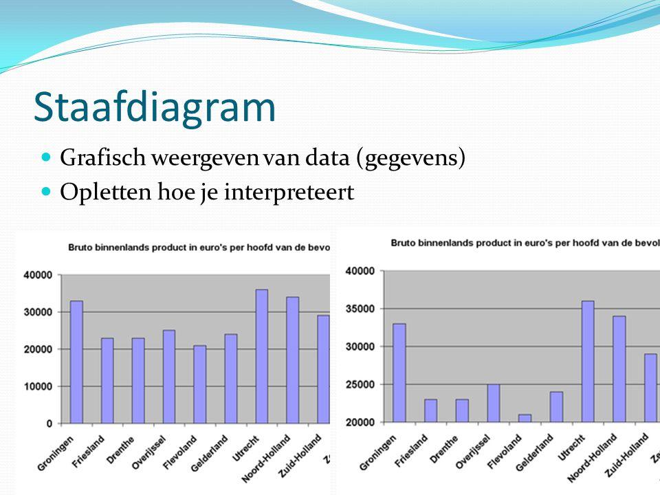 Staafdiagram Grafisch weergeven van data (gegevens)