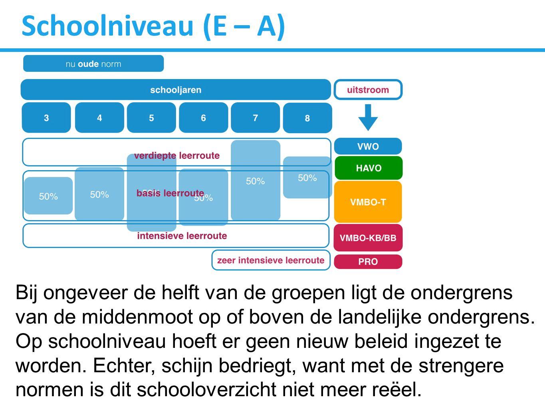 Schoolniveau (E – A)