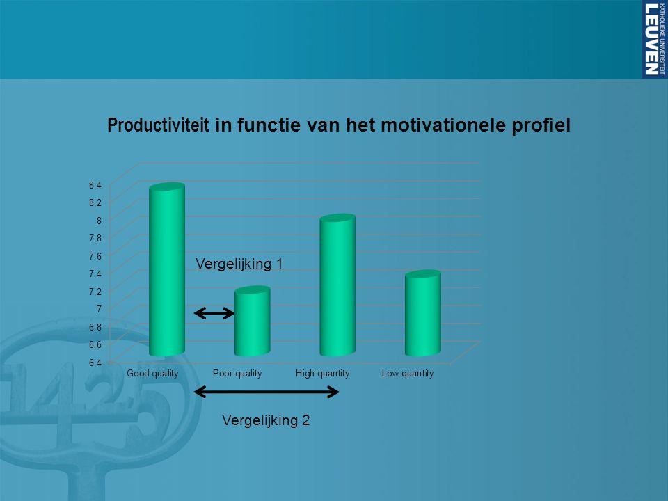 Productiviteit in functie van het motivationele profiel