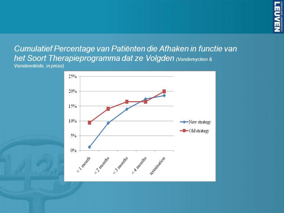 Cumulatief Percentage van Patiënten die Afhaken in functie van het Soort Therapieprogramma dat ze Volgden (Vandereycken & Vansteenkiste, in press)