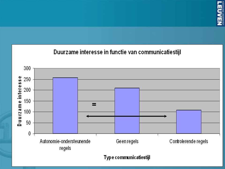 = = Intrinsieke motivatie Free choice task