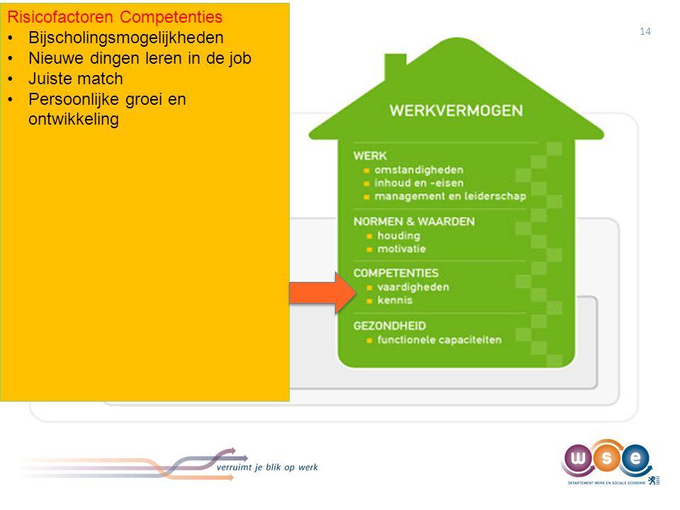 Maatregelen/acties Competenties