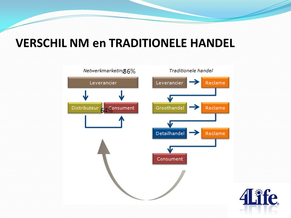 VERSCHIL NM en TRADITIONELE HANDEL