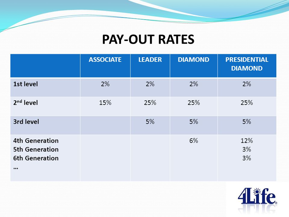 PAY-OUT RATES ASSOCIATE LEADER DIAMOND PRESIDENTIAL DIAMOND 1st level
