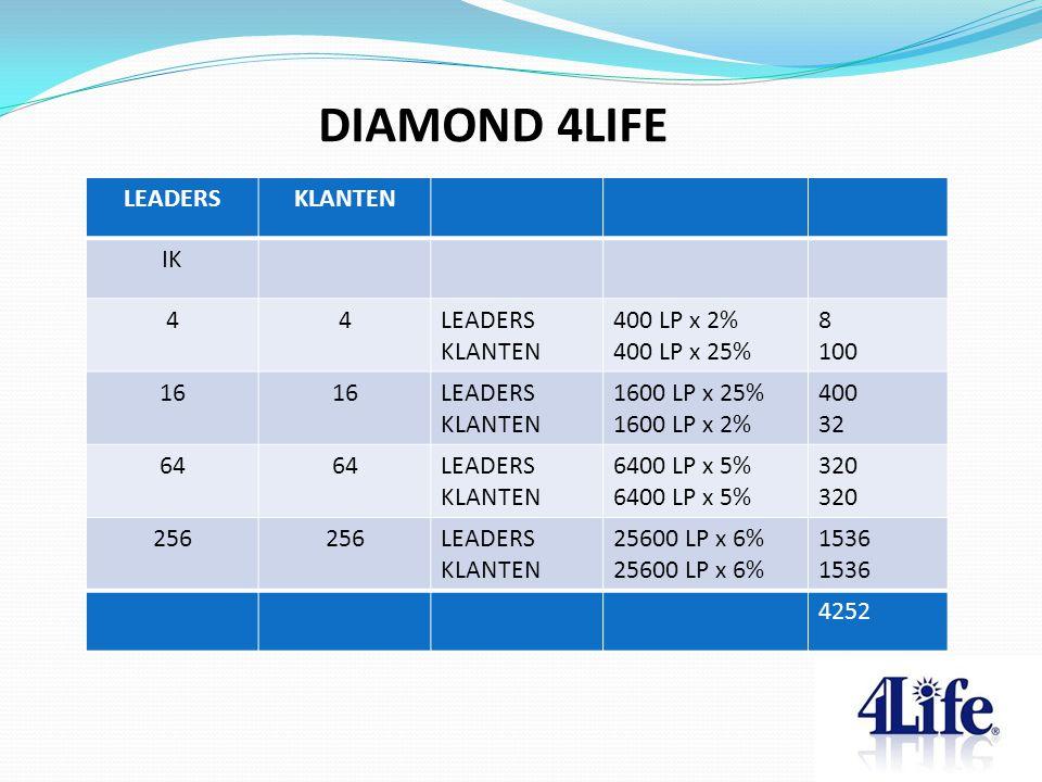 DIAMOND 4LIFE LEADERS KLANTEN IK 4 400 LP x 2% 400 LP x 25% 8 100 16