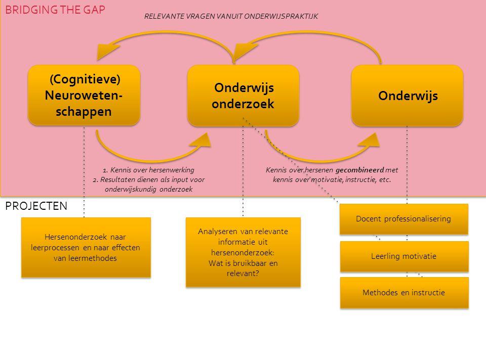 (Cognitieve) Neuroweten-schappen Onderwijs onderzoek Onderwijs