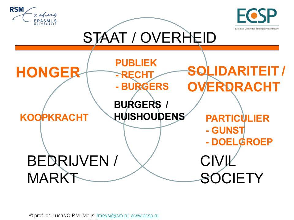 STAAT / OVERHEID HONGER BEDRIJVEN / MARKT CIVIL SOCIETY SOLIDARITEIT /