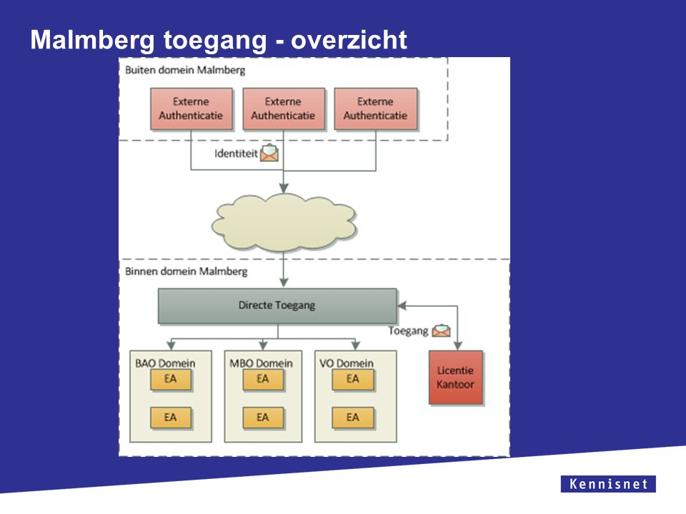 Malmberg toegang - overzicht