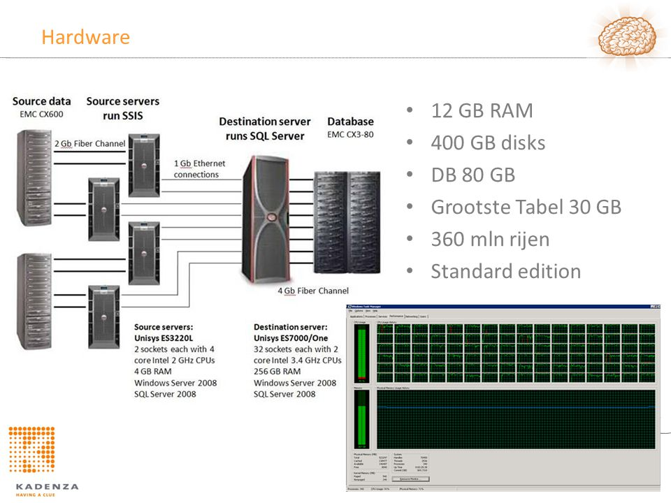 Hardware 12 GB RAM 400 GB disks DB 80 GB Grootste Tabel 30 GB 360 mln rijen Standard edition