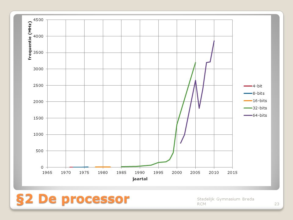 §2 De processor Stedelijk Gymnasium Breda RCM