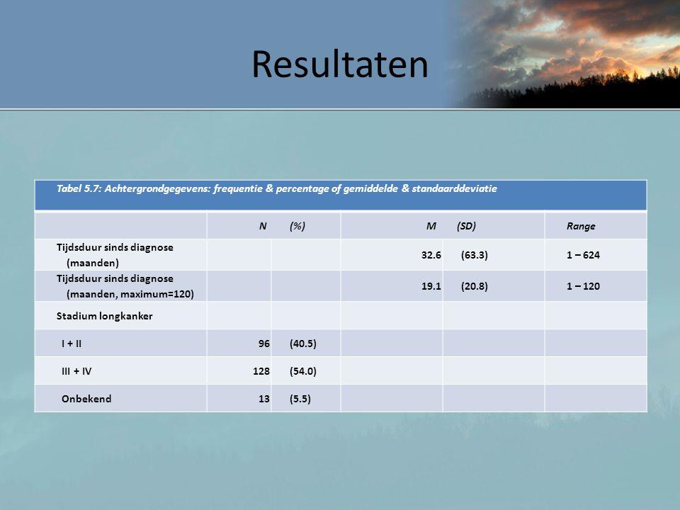 Resultaten Tabel 5.7: Achtergrondgegevens: frequentie & percentage of gemiddelde & standaarddeviatie.