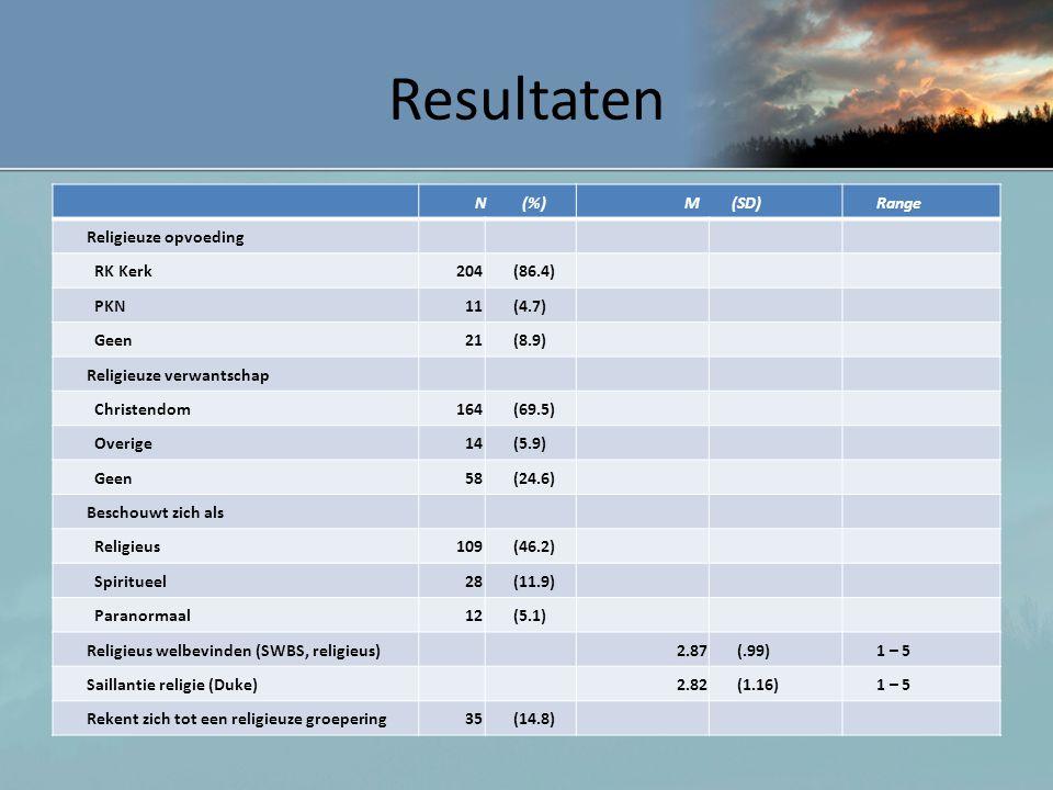 Resultaten N (%) M (SD) Range Religieuze opvoeding RK Kerk 204 (86.4)