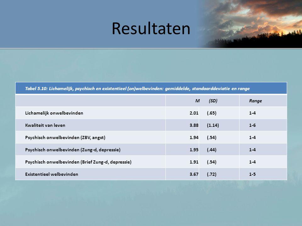 Resultaten Tabel 5.10: Lichamelijk, psychisch en existentieel (on)welbevinden: gemiddelde, standaarddeviatie en range.