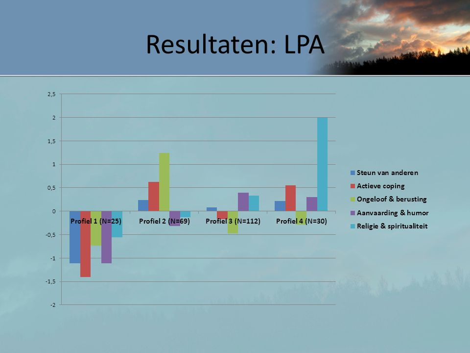 Resultaten: LPA