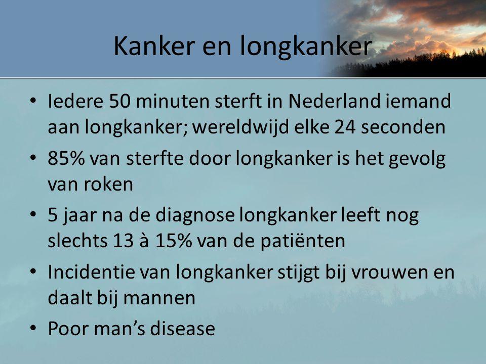 Kanker en longkanker Iedere 50 minuten sterft in Nederland iemand aan longkanker; wereldwijd elke 24 seconden.