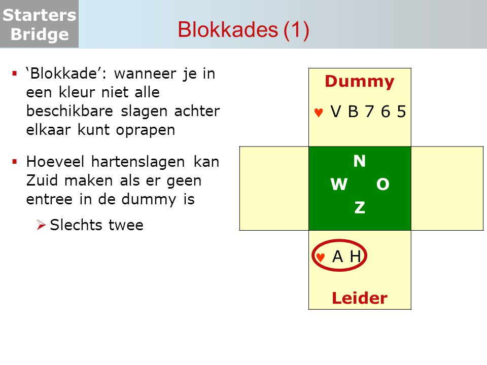 Blokkades (1) Dummy N W O Z  V B 7 6 5 Leider  A H