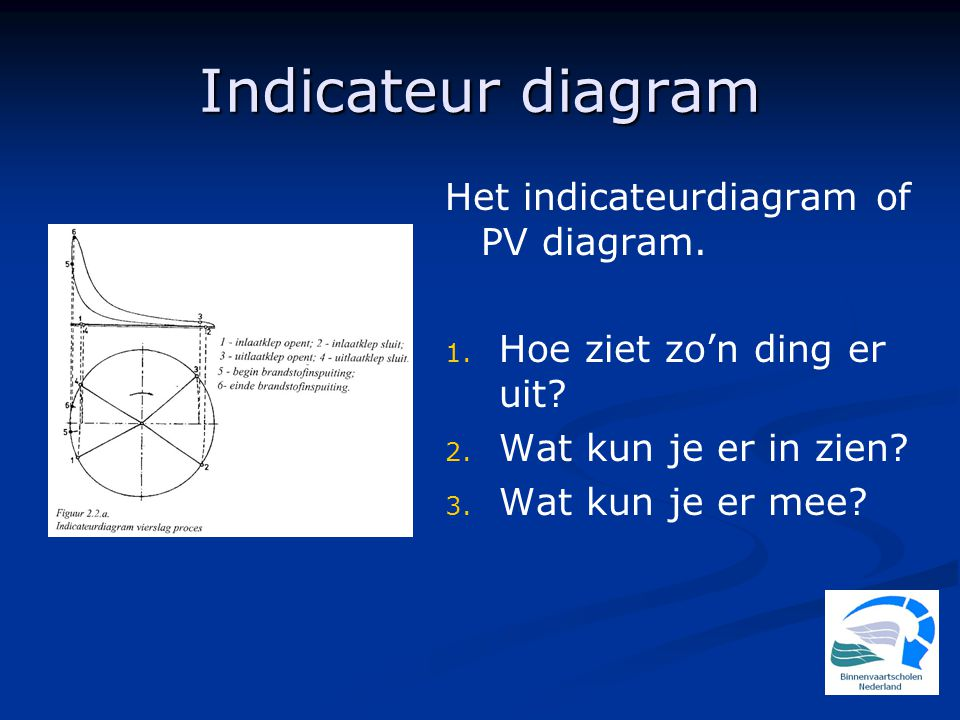 Indicateur diagram Het indicateurdiagram of PV diagram.
