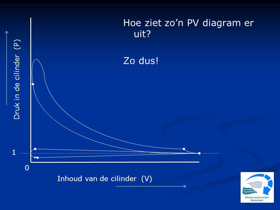 Hoe ziet zo'n PV diagram er uit