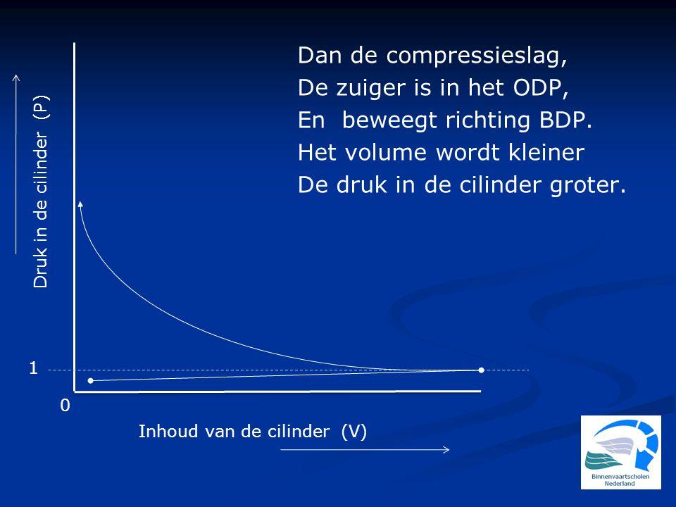 En beweegt richting BDP. Het volume wordt kleiner