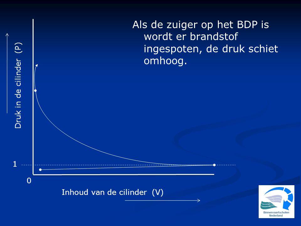 Als de zuiger op het BDP is wordt er brandstof ingespoten, de druk schiet omhoog.