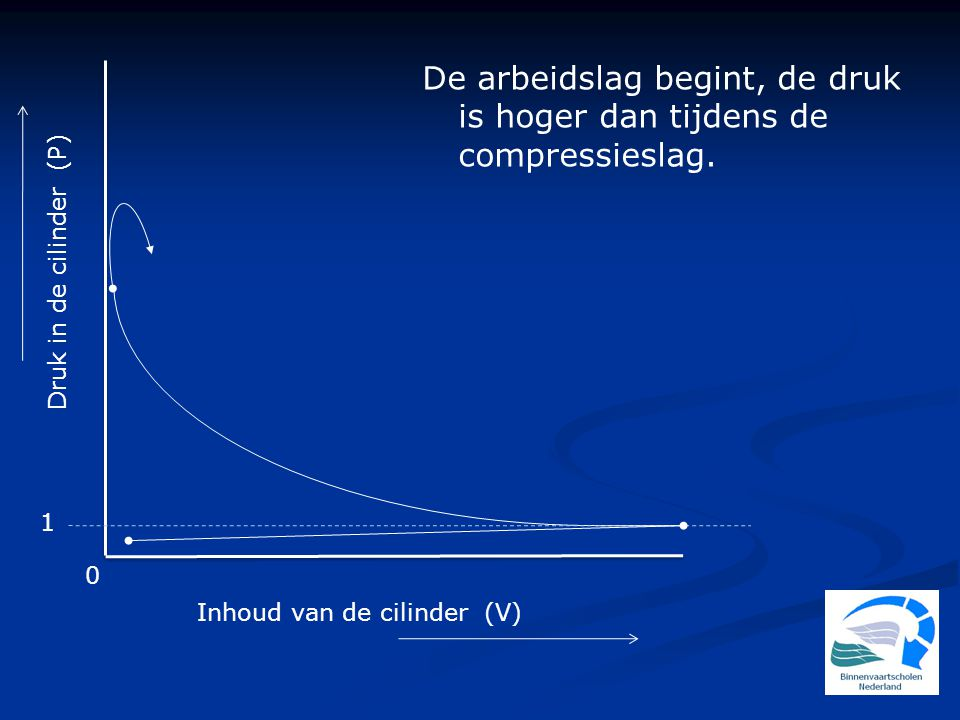 De arbeidslag begint, de druk is hoger dan tijdens de compressieslag.