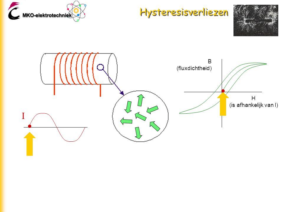 Hysteresisverliezen B (fluxdichtheid) H (is afhankelijk van I) I