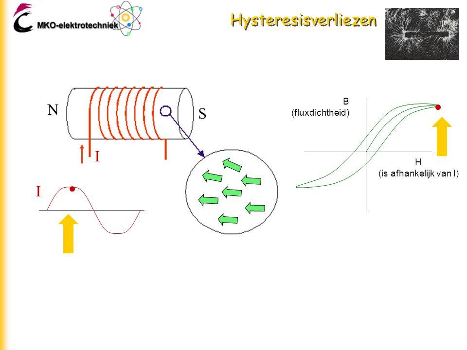 Hysteresisverliezen B (fluxdichtheid) N S I H (is afhankelijk van I) I