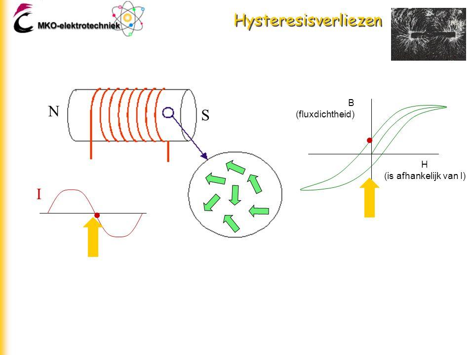 Hysteresisverliezen B (fluxdichtheid) N S H (is afhankelijk van I) I