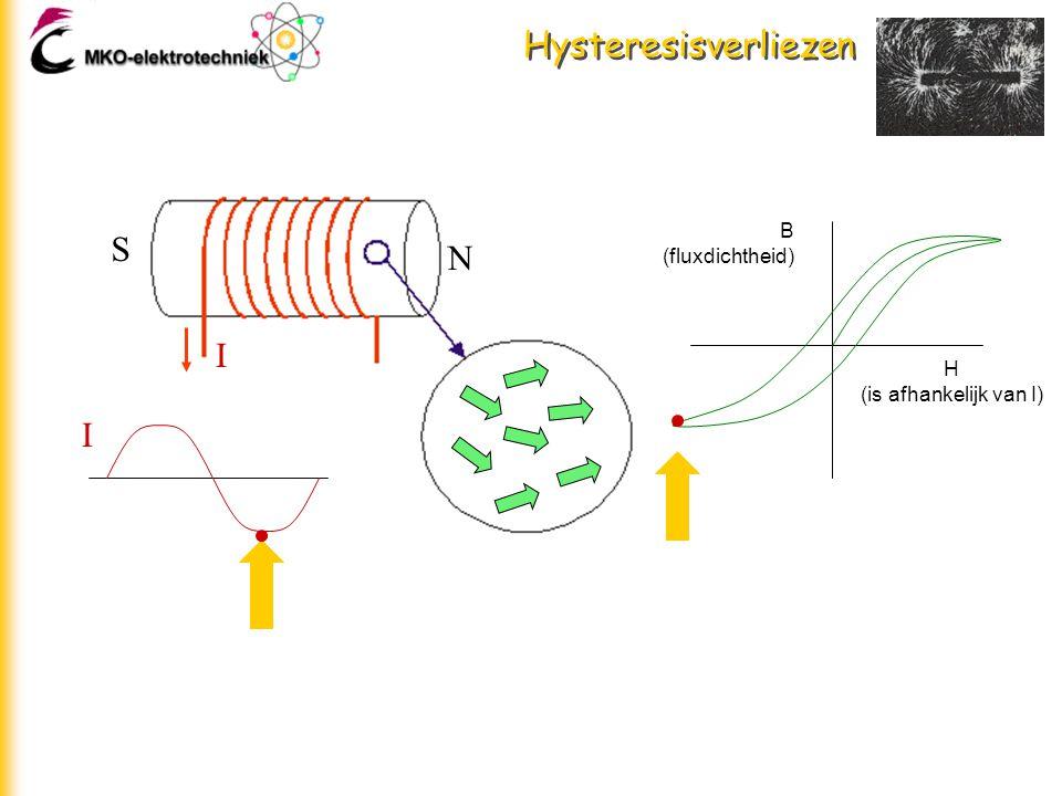 Hysteresisverliezen B (fluxdichtheid) S N I H (is afhankelijk van I) I