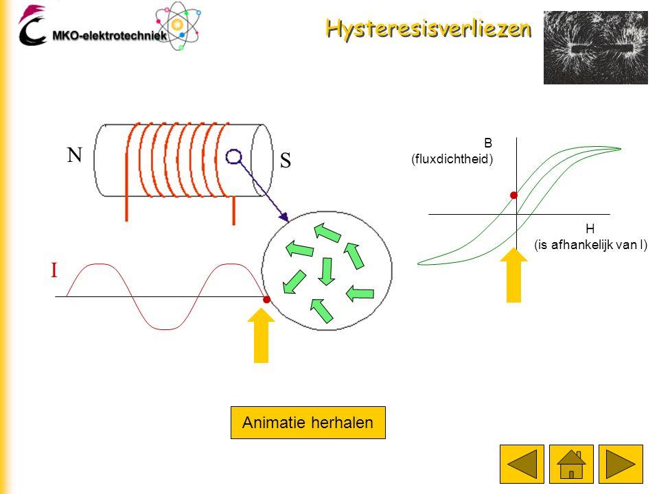 Hysteresisverliezen N S I Animatie herhalen B (fluxdichtheid) H